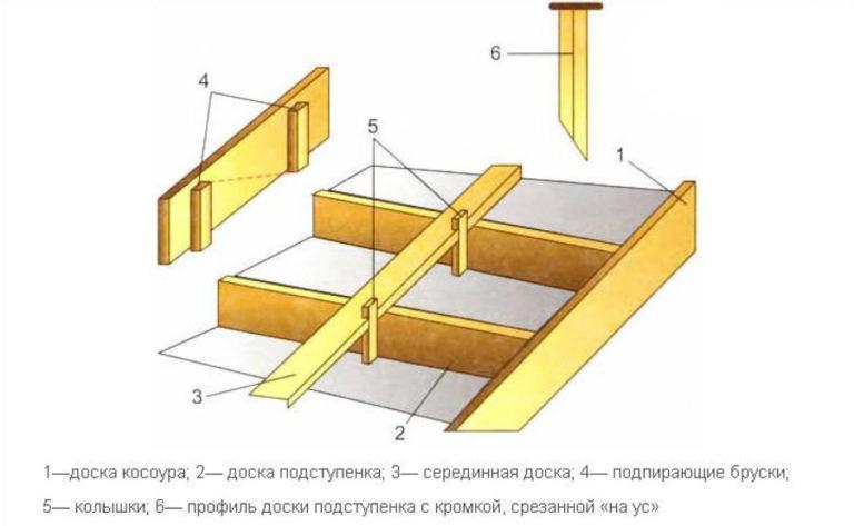как собрать опалубку для лестницы